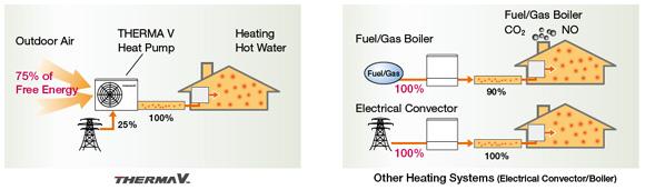 THERMA V - porovnanie voči elektrike a plynu